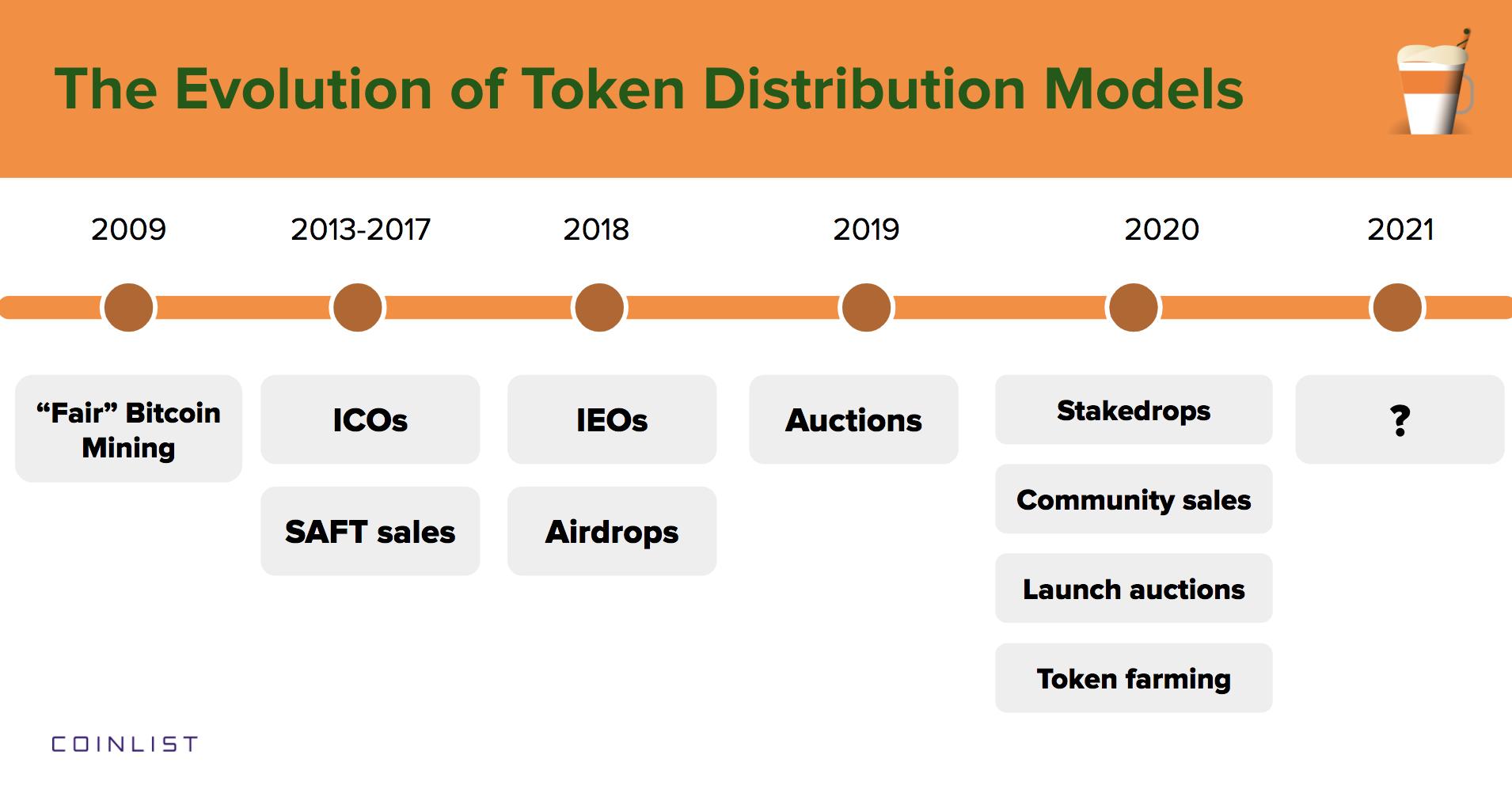 [Coinlist] The Evolution of Token Distribution Models - AZCoin News